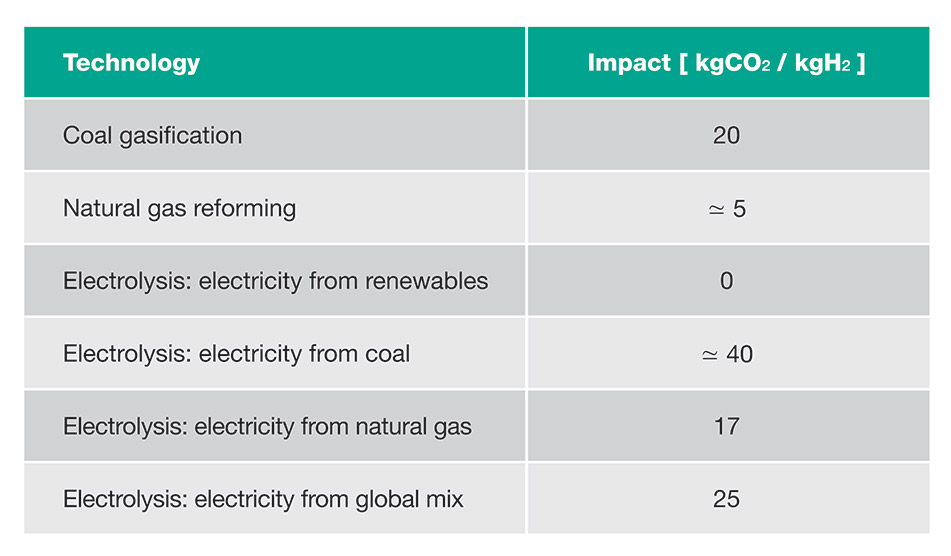 CO2 emissions based on the hydrogen production technology used