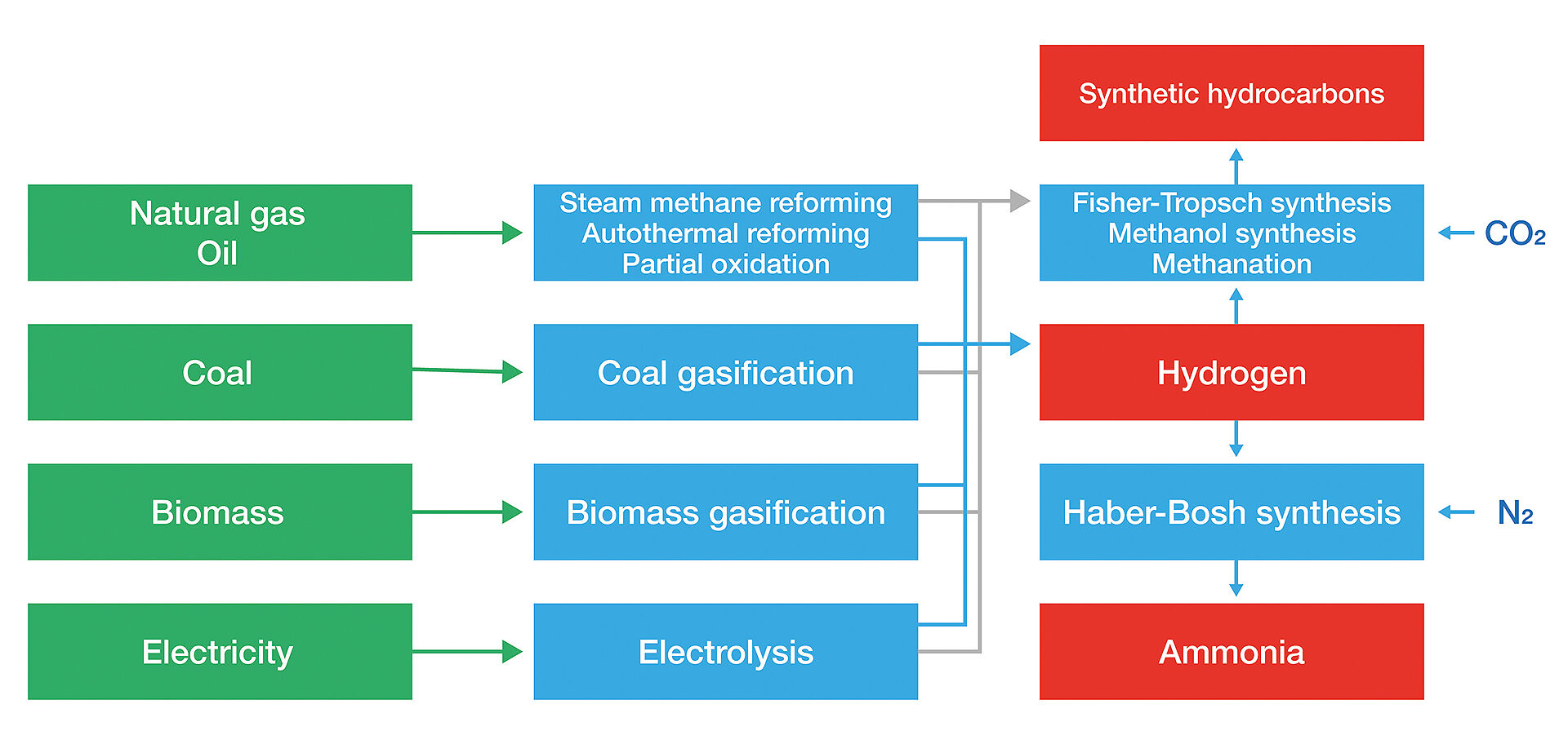 Summary of the different methods of hydrogen production
