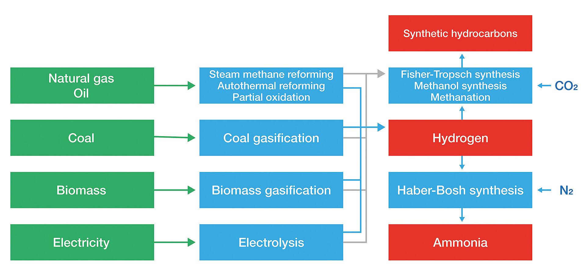 Sintesi dei diversi metodi di produzione dell'idrogeno