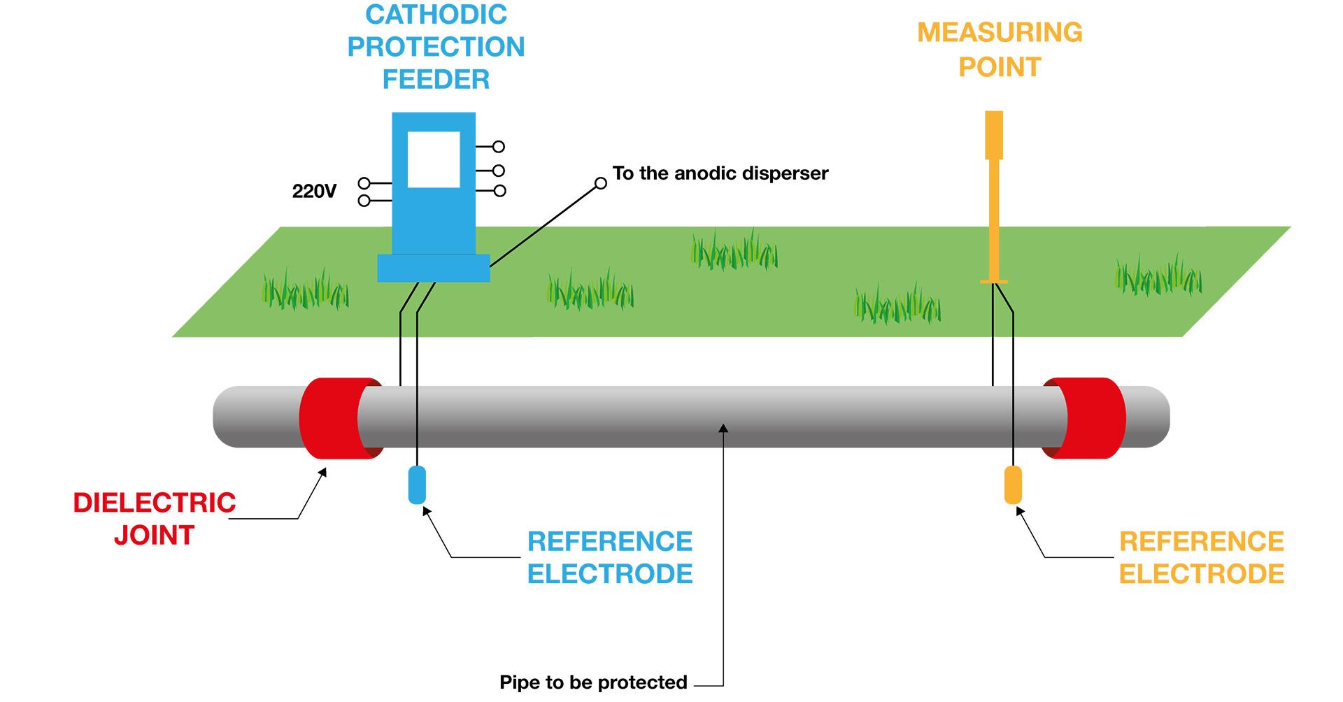 Protezione catodica applicata su tubazioni metalliche